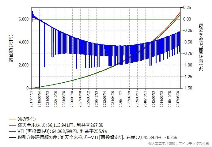 毎月5万円の積み立てを30年継続した結果のグラフ