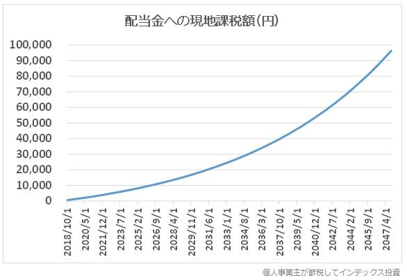 配当金への現地課税の推移グラフ