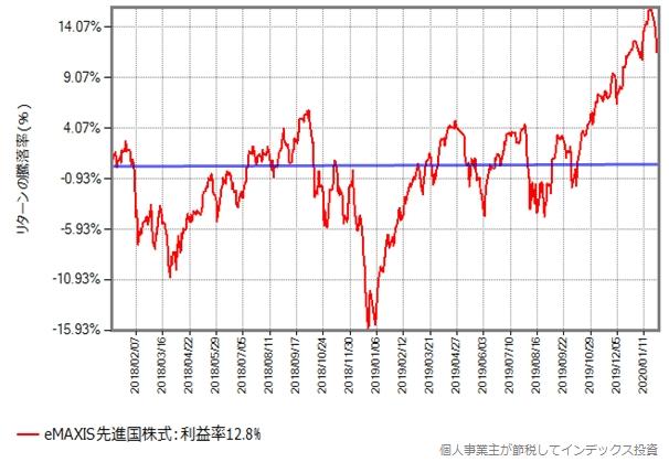 eMAXIS先進国株式の2018年1月からの基準価額の推移グラフ