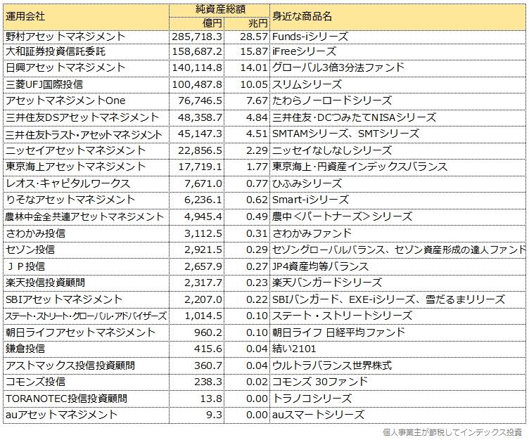 運用会社別純資産総額表、身近な商品名付き