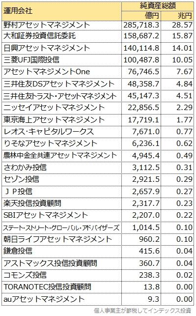 運用会社別純資産総額表
