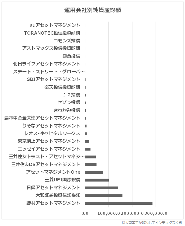 運用会社別純資産総額のグラフ