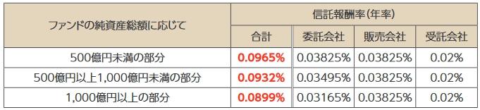 スリム先進国株式の信託報酬の内訳表
