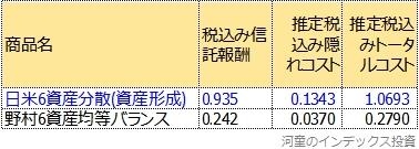 野村6資産均等バランスと日米6資産分散(資産形成)のトータルコスト比較表