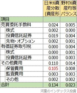 隠れコストの明細比較表