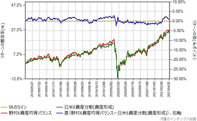 野村6資産均等バランスと日米6資産分散(資産形成)のリターン比較グラフ