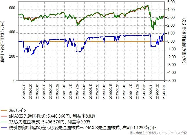 eMAXIS先進国株式からeMAXIS先進国株式に乗り換えた場合のグラフ、含み益10%の場合