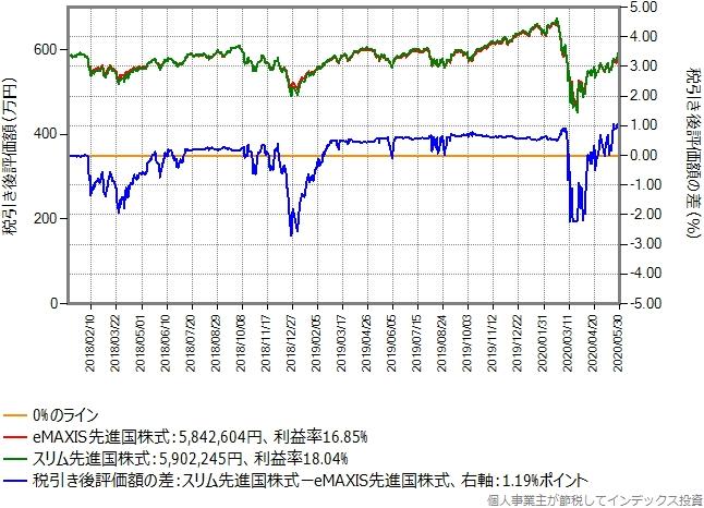 eMAXIS先進国株式からeMAXIS先進国株式に乗り換えた場合のグラフ、含み益20%の場合