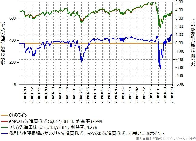 eMAXIS先進国株式からeMAXIS先進国株式に乗り換えた場合のグラフ、含み益40%の場合