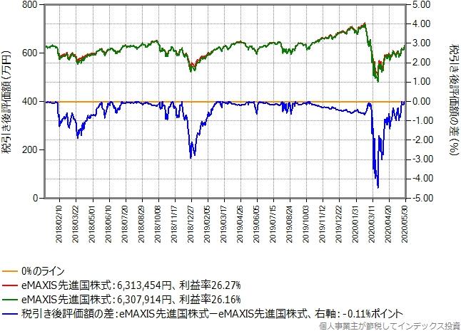 eMAXIS先進国株式からeMAXIS先進国株式に乗り換えた場合のグラフ、利益率30%