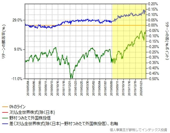 スリム全世界株式(除く日本)と野村つみたて外国株投信のリターン比較グラフ