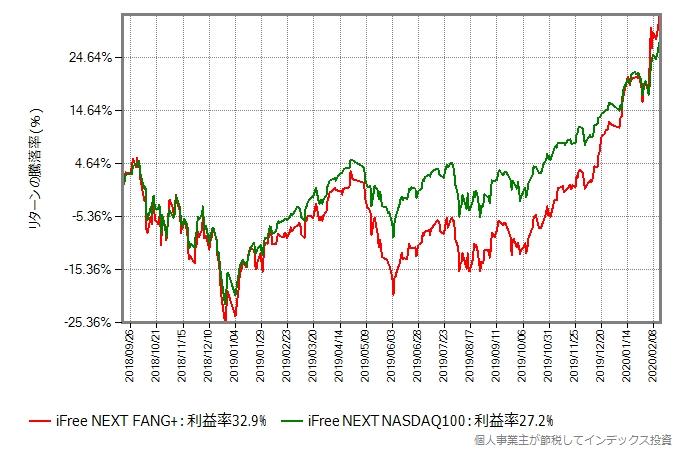 iFree NEXT NASDAQ100とiFree NEXT FANG+のリターン比較グラフ