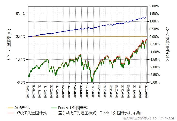 Funds-i 外国株式とつみたて先進国株式のリターン比較グラフ