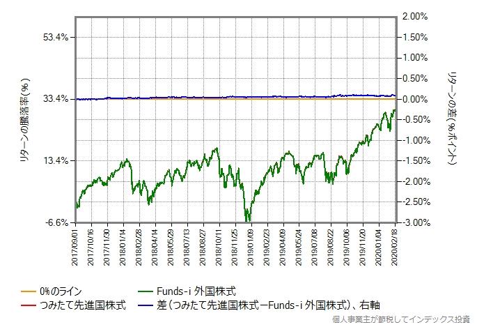 つみたて先進国株式の運用コストを年率0.38%ポイント増量したものとの比較グラフ