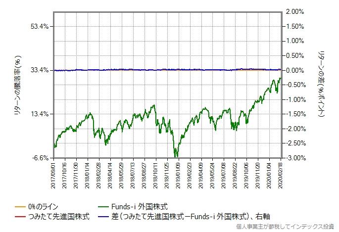 つみたて先進国株式の運用コストを年率0.40%ポイント増量したものとの比較グラフ