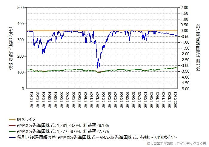 eMAXIS先進国株式からeMAXIS先進国株式に乗り換えた場合のグラフ、利益率20%