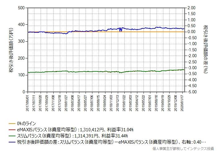 eMAXISバランス(8資産均等型)からスリムバランスへ乗り換えたグラフ