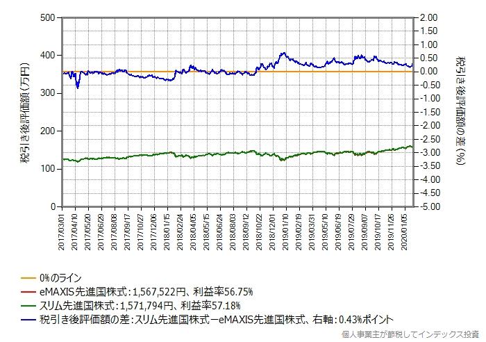 スリム先進国株式にすぐ乗り換えた場合のグラフ、利益率30%