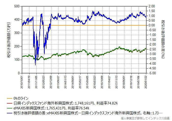 日興インデックスファンド海外新興国株式から、eMAXIS新興国株式に乗り換えた場合のシミュレーション結果のグラフ