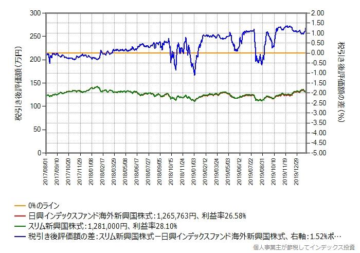 日興インデックスファンド海外新興国株式から、スリム新興国株式に乗り換えた場合のシミュレーション結果のグラフ