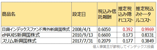 日興インデックスファンド海外新興国株式を含む3商品のトータルコスト比較表