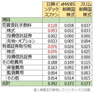 日興インデックスファンド海外新興国株式を含む3商品の隠れコストの明細表
