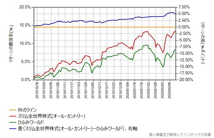 ひふみワールドとスリム全世界株式(オール・カントリー)のリターン比較グラフ