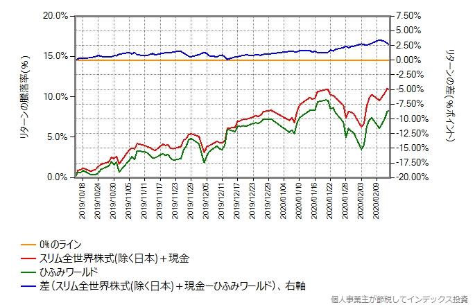 スリム全世界株式(除く日本)と現金を80:20で合成したものとのリターン比較グラフ