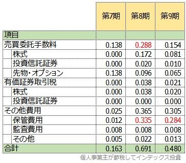 三井住友DC新興国株式の、過去3期分の運用報告書から計算した隠れコストの明細一覧表