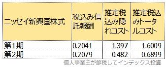 ニッセイ新興国株式の第1期と2期のコスト比較表