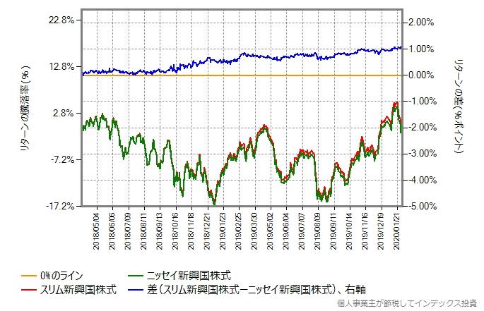 下方乖離後の、2018年4月からのスリム新興国株式とニッセイ新興国株式のリターン比較グラフ