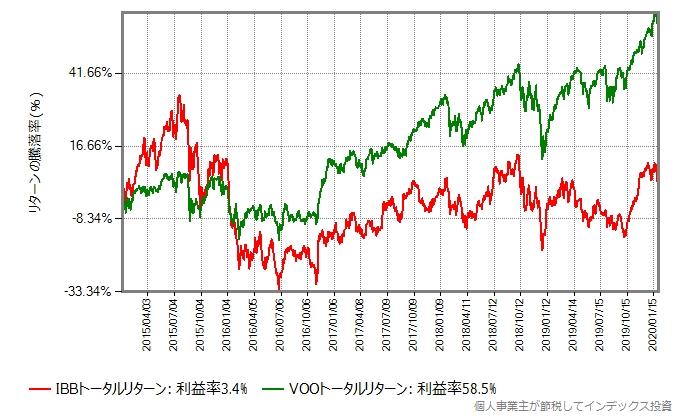 IBBとVOOのトータルリターン比較グラフ、2015年から