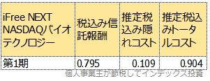 第一期運用報告書から計算したトータルコスト表