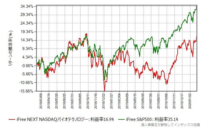 iFree NEXT NASDAQバイオテクノロジーとiFree S&P500のリターン比較グラフ