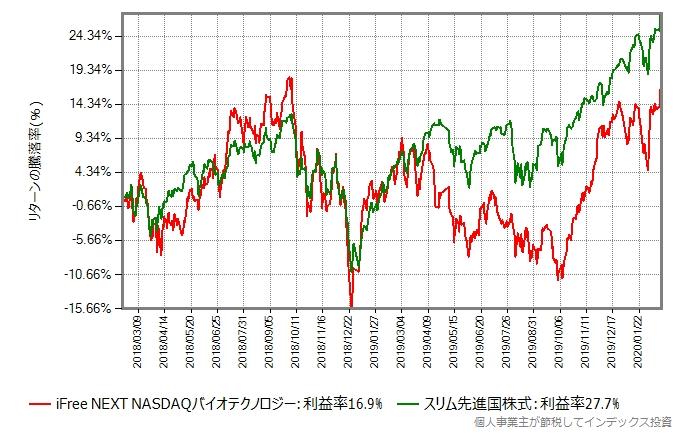 iFree NEXT NASDAQバイオテクノロジーとスリム先進国株式のリターン比較グラフ