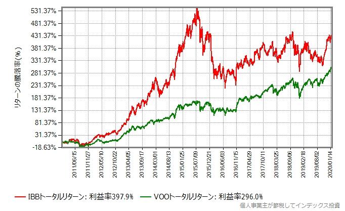 IBBとVOOのトータルリターン比較グラフ、2011年から