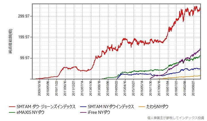 主なNYダウ指数連動ファンドの純資産総額の推移グラフ