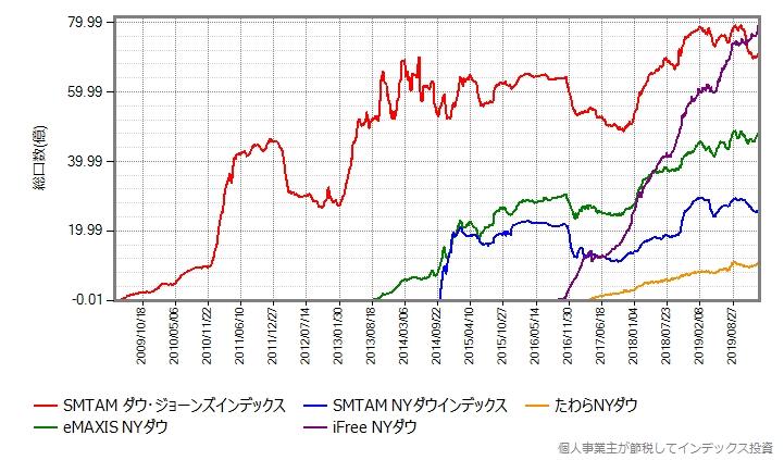 主なNYダウ指数連動ファンドの総口数の推移グラフ