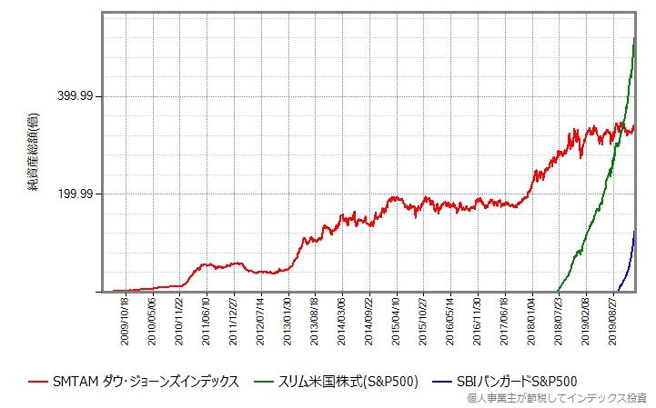 SMTAMダウ・ジョーンズインデックス、スリム米国株式(S&P500)、SBIバンガードS&P500の純資産総額の推移グラフ