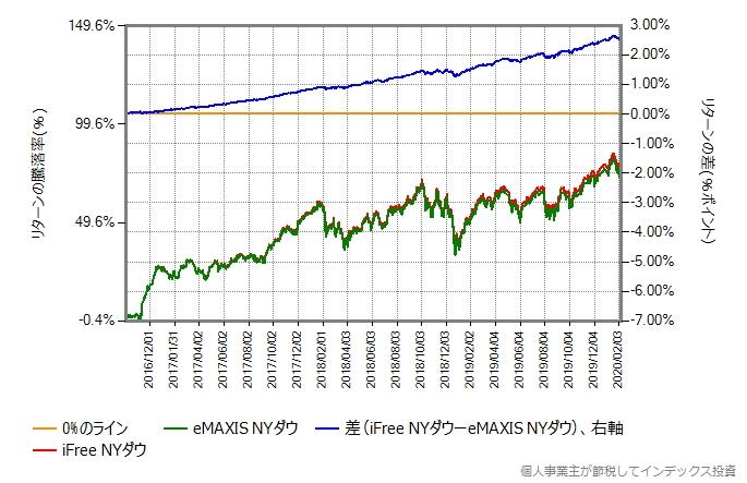 iFree NYダウとeMAXIS NYダウのリターン比較グラフ
