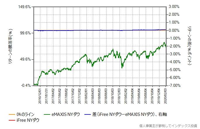 iFree NYダウの運用コストを年率0.42%ポイント増量したものとの比較グラフ
