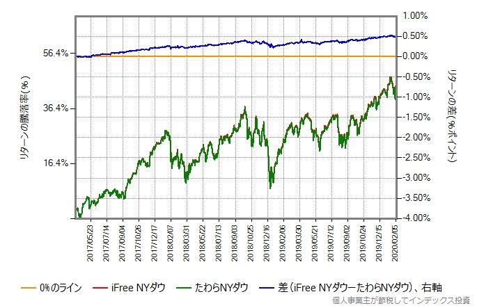iFree NYダウとたわらNYダウのリターン比較グラフ