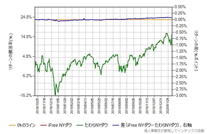 iFree NYダウとたわらNYダウのリターン比較グラフ、第三期以降