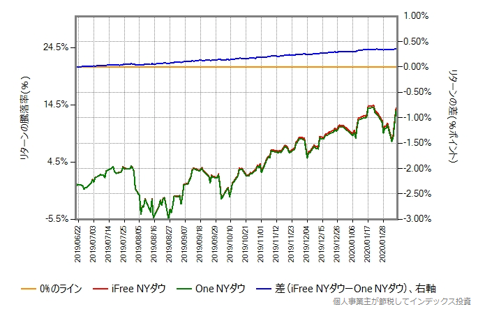 iFree NYダウとOne NYダウのリターン比較グラフ