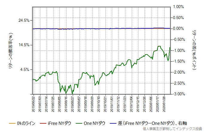 One NYダウの運用コストを年率0.48%ポイント増量したものとの比較グラフ