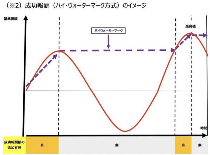 成功報酬制のイメージ図