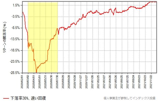 下落率30%のグラフ