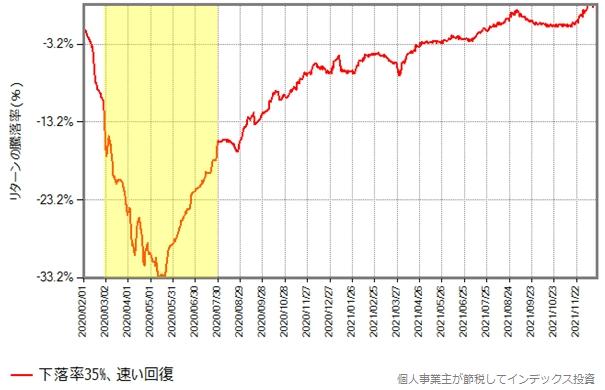 下落率35%のグラフ