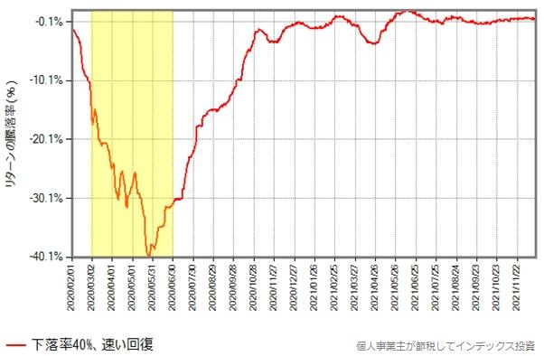 下落率40%のグラフ