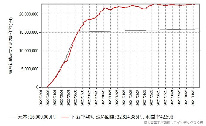 積立投資シミュレーションのグラフ